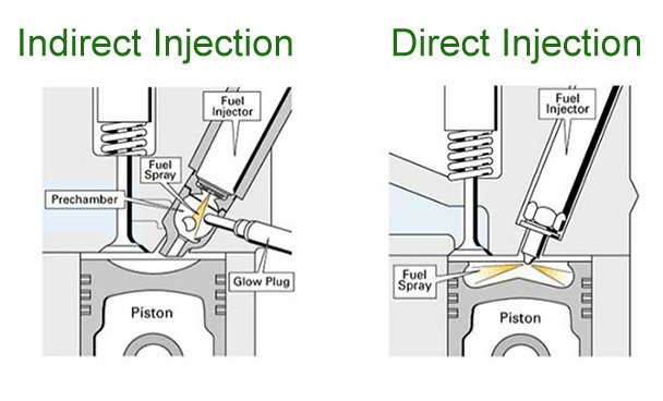 Diesel Injectors - Operation and Failure - Diesel Injection